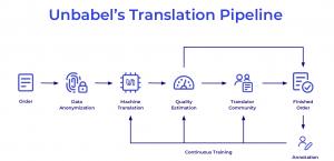 Unbabel's translation Pipeline